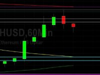cryptodaily.co.uk: ETH/USD Higher Then Off Ahead of 199.50 Pressure: Sally Ho's Technical Analysis 13 May 2020 ETH