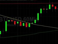 cryptodaily.co.uk: BTC/USD Reverses Lower After Testing 9200: Sally Ho's Technical Analysis 14 May 2020 BTC