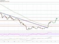 Ethereum World News: EOS Price Analysis: Primed For More Gains Above $3.00