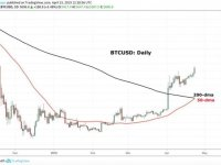 Crypto.IQ: Bitcoin (BTC): Watching the Right Moving Average
