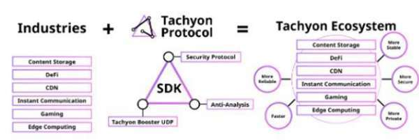 NullTX: Tachyon Protocol Overview: Attempting to Create a Decentralized Internet
