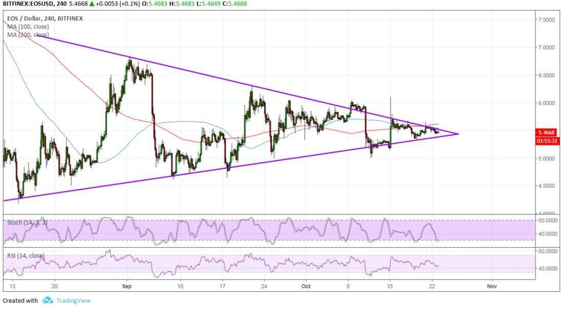 newsBTC: EOS Price Watch: Breakout to Happen Soon!