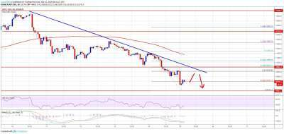 newsBTC: Bitcoin Price (BTC) Breaks Key Support: $8,800 Bearish Target Could Be Real