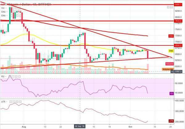 blokt: Bitcoin Holds Triangle Pattern After Steep Drop