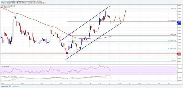 newsBTC: Bitcoin Cash Price Analysis: BCH/USD Primed To Break $530