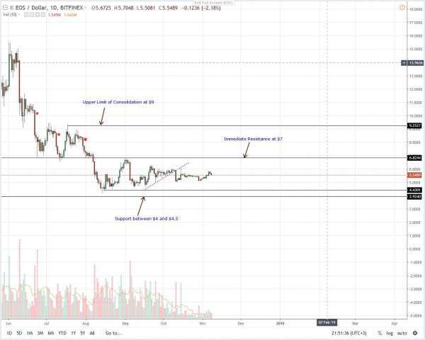 newsBTC: Altcoins Price Analysis: Every Dip a Buying Opportunity in XLM/USD and ADA/USD
