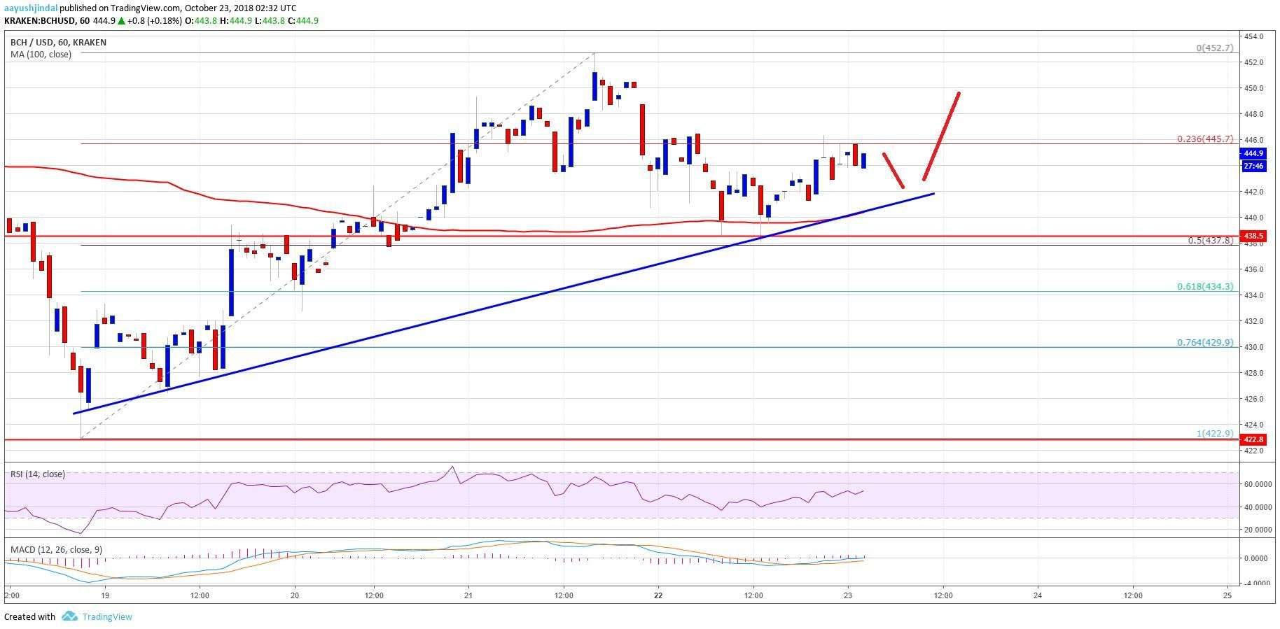 newsBTC: Bitcoin Cash Price Analysis: BCH/USD Holding Key Support Near $435