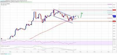 newsBTC: Bitcoin (BTC) Price Uptrend Intact: Bulls Sighting Fresh Increase