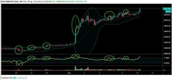 Crypto Insider: Bollinger Band indicator: what is %b?