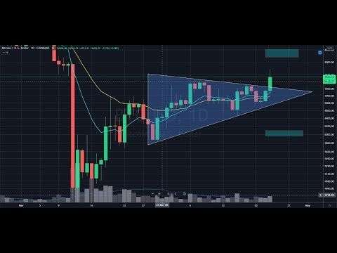 Node Investor: Bitcoin Pops!  Live market update and chart reviews - BTC ETH ADA and more!
