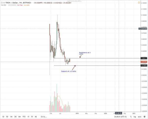 newsBTC: Tron Price Analysis: TRX Sellers Angling at ATLs of Jan 24