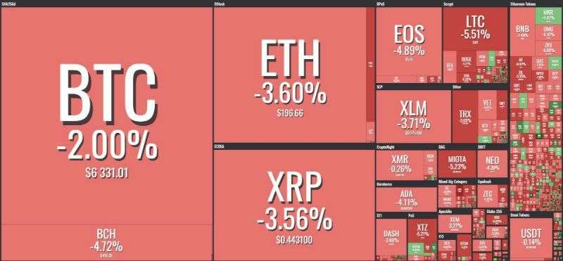 The Cryptonomist: Crypto volumes reaching annual lows, 50 coins are in red