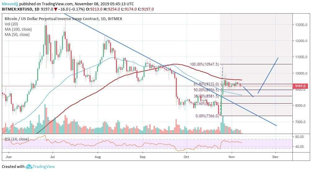 Coingape: Bitcoin Meltdown to $8,500 Is The Only Option to $10,000 – BitMEX Margin Trading