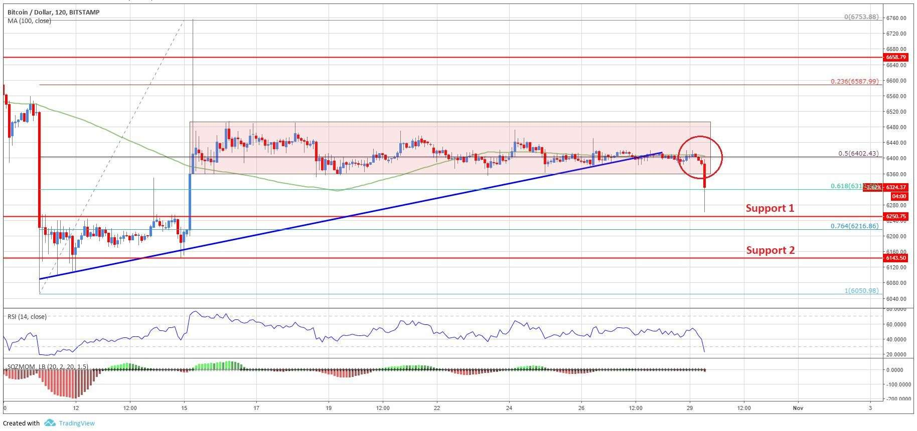 Coingape: Bitcoin Price Analysis: BTC/USD Breaks Key Trend Support
