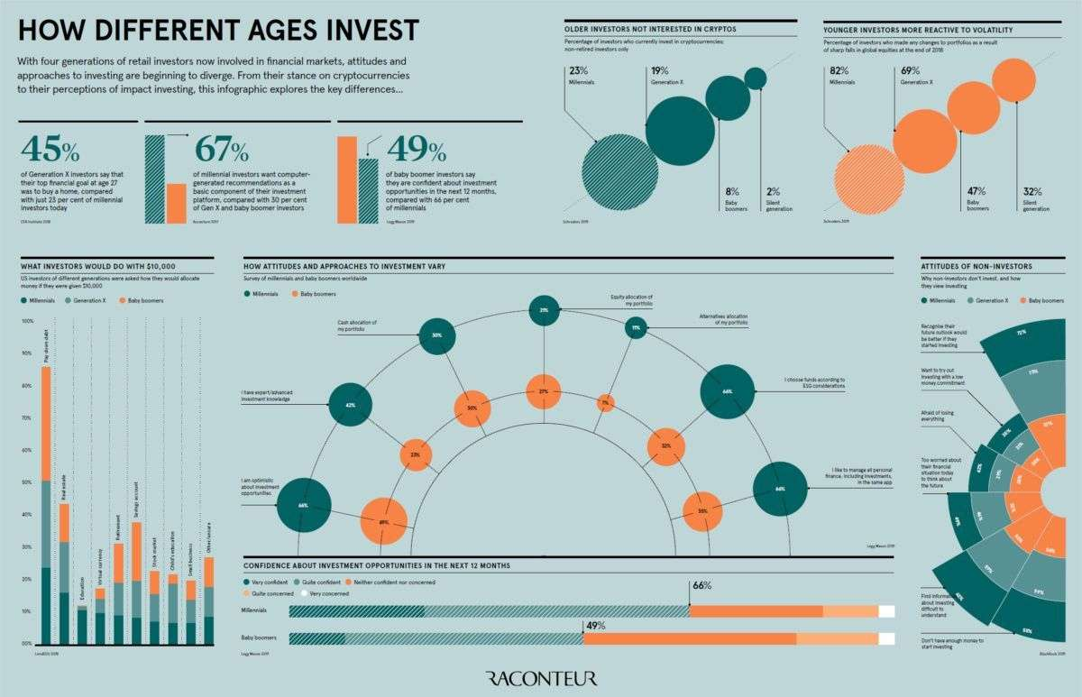 The Investing Podcast: How Different Generations Think About Investing