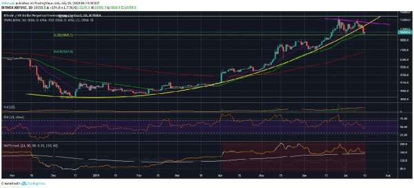 cryptodaily.co.uk: Bitcoin (BTC) Rally Past $11k Still Likely Despite Bearish Long-term Outlook