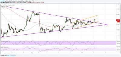 newsBTC: EOS Price Watch: Bulls Setting Their Sights Higher