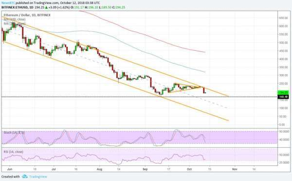 newsBTC: Ethereum (ETH) Price Watch: Next Downside Targets