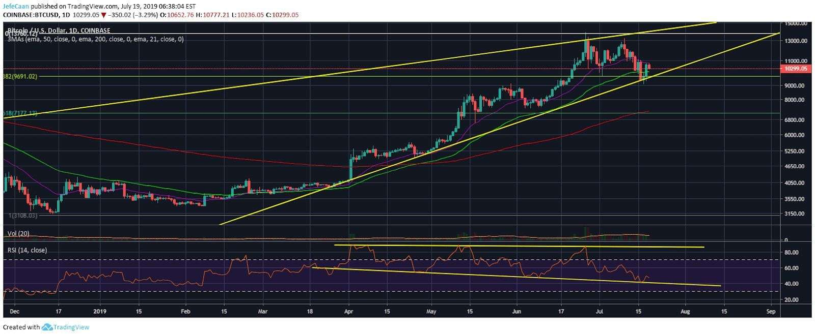 cryptodaily.co.uk: Bitcoin (BTC) Stays Strong Above 50 Day EMA, Significant Further Upside Likely