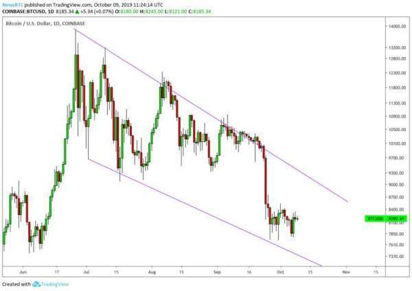 newsBTC: Bitcoin Directionless as Trade Tensions Ramp Up Before Talks
