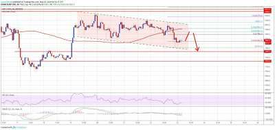 newsBTC: Bitcoin (BTC) Price Uptrend Pauses But Not Out of Woods Yet