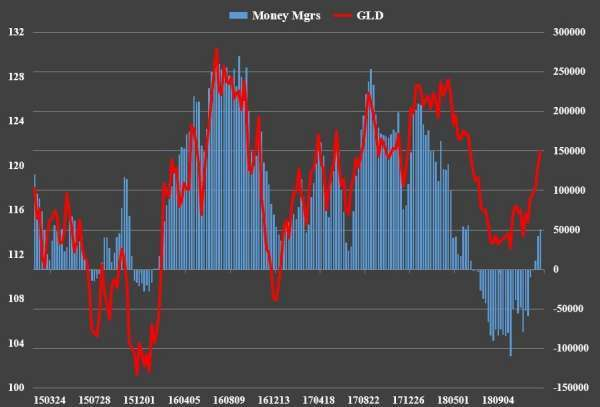 The Investing Podcast: COT Data Supports Further Downside Short-Term in Gold & Silver