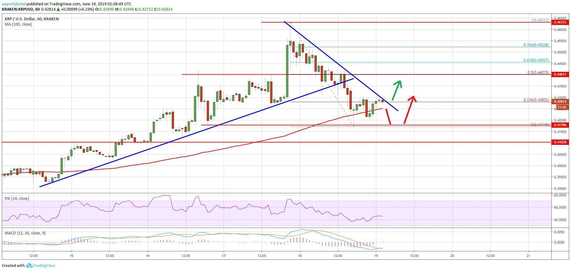 newsBTC: Ripple (XRP) Price Approaching Key Supports: Can Bulls Regain Strength?