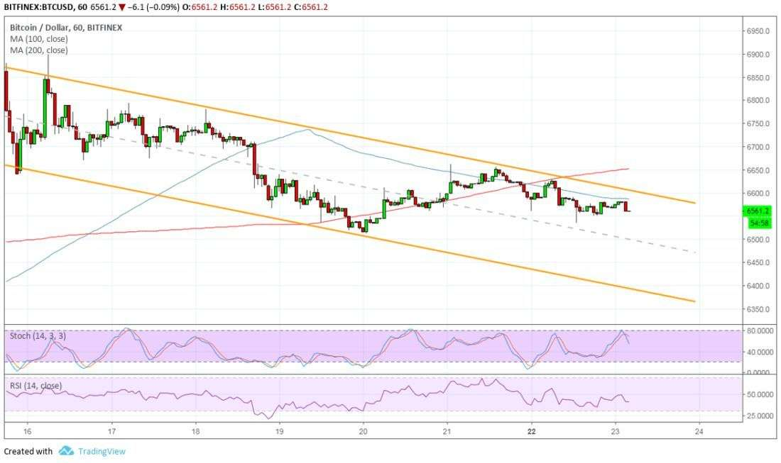 newsBTC: Bitcoin (BTC) Price Watch: Bearish Channel Forming?