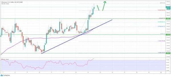 BitcoinExchangeGuide: Ethereum Price Analysis: ETH Primed For More Gains Above $155