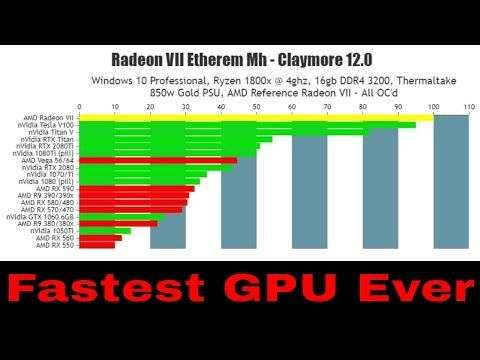 Bits Be Trippin: Radeon VII Most powerful GPU Ever on Cryptocurrency ETH and XMR