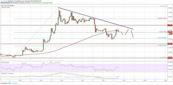 newsBTC: Ripple Price Analysis: XRP/USD Under Pressure Below $0.5200