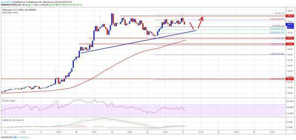 newsBTC: Ethereum Price Analysis: ETH Primed To Break $150 and $155